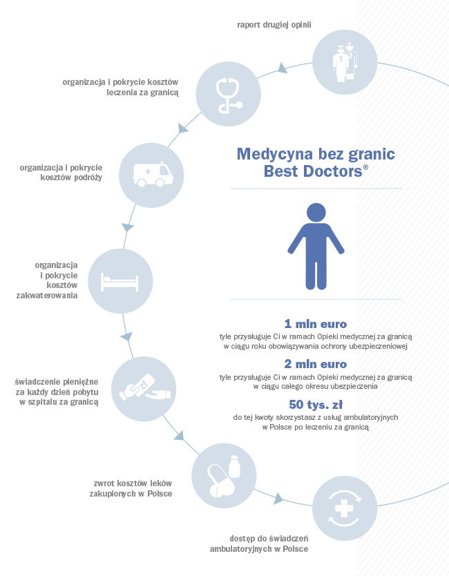 Medycyna bez Granic Best Doctors