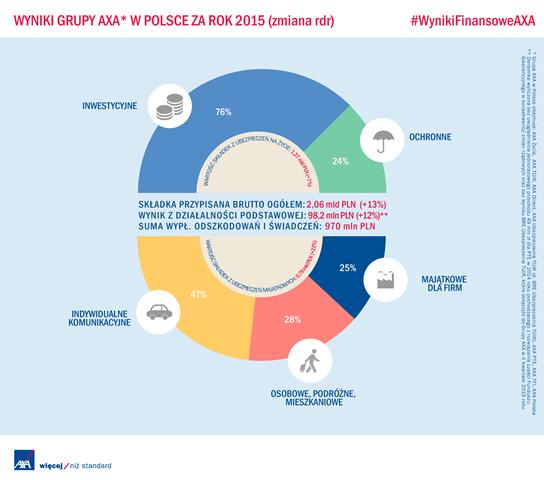 Wyniki Grupy AXA w Polsce za rok 2015